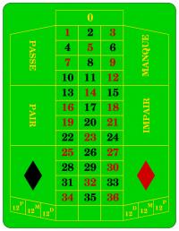 roulette  hintergrund informationen zum spiel und den
